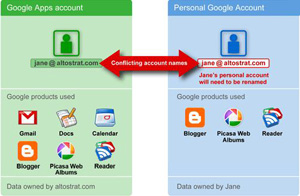 Google Apps Infrastructure Changes Review, Enterprise Support