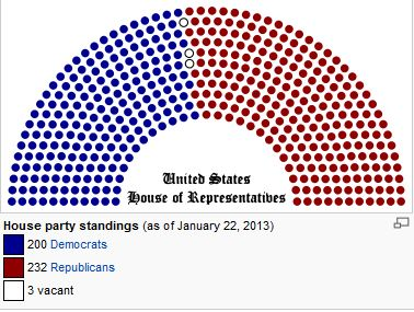 2013 USA House of Representatives Make up, Republican, Democrat