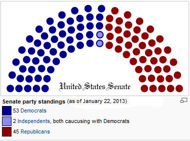 2013 USA Senate Make up, Republican, Democrat
